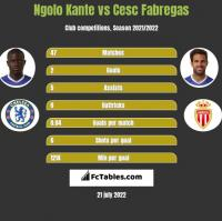 Ngolo Kante vs Cesc Fabregas h2h player stats