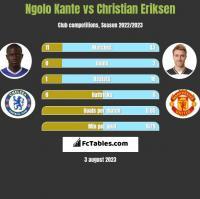 Ngolo Kante vs Christian Eriksen h2h player stats