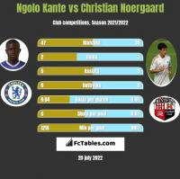 Ngolo Kante vs Christian Noergaard h2h player stats