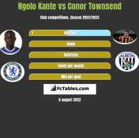 Ngolo Kante vs Conor Townsend h2h player stats