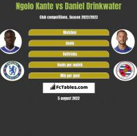 Ngolo Kante vs Daniel Drinkwater h2h player stats