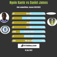 Ngolo Kante vs Daniel James h2h player stats