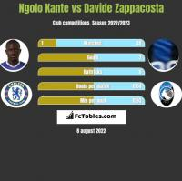 Ngolo Kante vs Davide Zappacosta h2h player stats