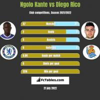 Ngolo Kante vs Diego Rico h2h player stats