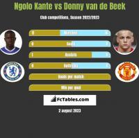 Ngolo Kante vs Donny van de Beek h2h player stats