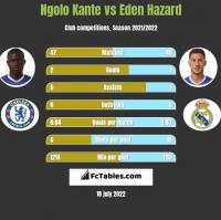 Ngolo Kante vs Eden Hazard h2h player stats