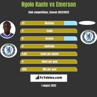 Ngolo Kante vs Emerson h2h player stats