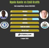 Ngolo Kante vs Emil Krafth h2h player stats