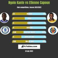 Ngolo Kante vs Etienne Capoue h2h player stats