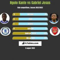 Ngolo Kante vs Gabriel Jesus h2h player stats