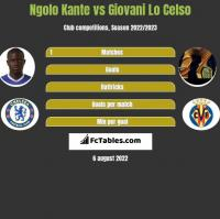 Ngolo Kante vs Giovani Lo Celso h2h player stats