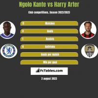 Ngolo Kante vs Harry Arter h2h player stats