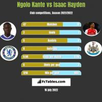 Ngolo Kante vs Isaac Hayden h2h player stats