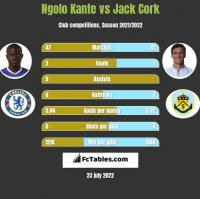 Ngolo Kante vs Jack Cork h2h player stats