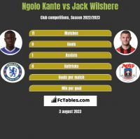 Ngolo Kante vs Jack Wilshere h2h player stats