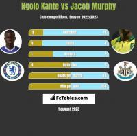 Ngolo Kante vs Jacob Murphy h2h player stats