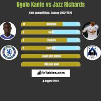Ngolo Kante vs Jazz Richards h2h player stats