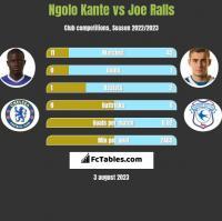 Ngolo Kante vs Joe Ralls h2h player stats