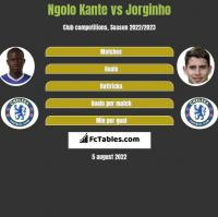 Ngolo Kante vs Jorginho h2h player stats