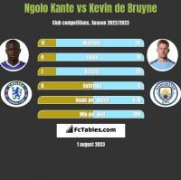 Ngolo Kante vs Kevin de Bruyne h2h player stats
