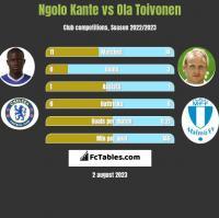 Ngolo Kante vs Ola Toivonen h2h player stats