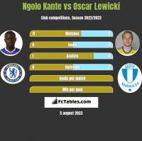 Ngolo Kante vs Oscar Lewicki h2h player stats