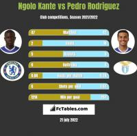 Ngolo Kante vs Pedro Rodriguez h2h player stats