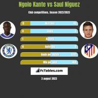 Ngolo Kante vs Saul Niguez h2h player stats