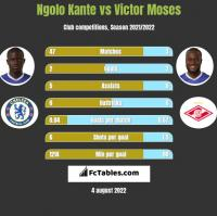 Ngolo Kante vs Victor Moses h2h player stats