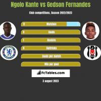 Ngolo Kante vs Gedson Fernandes h2h player stats