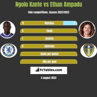 Ngolo Kante vs Ethan Ampadu h2h player stats