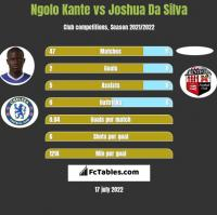 Ngolo Kante vs Joshua Da Silva h2h player stats