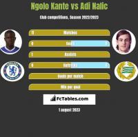 Ngolo Kante vs Adi Nalic h2h player stats
