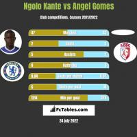 Ngolo Kante vs Angel Gomes h2h player stats