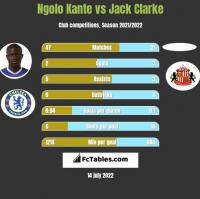 Ngolo Kante vs Jack Clarke h2h player stats