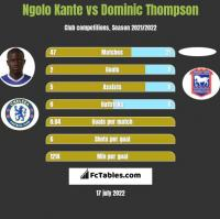 Ngolo Kante vs Dominic Thompson h2h player stats