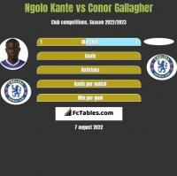 Ngolo Kante vs Conor Gallagher h2h player stats
