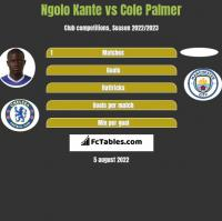Ngolo Kante vs Cole Palmer h2h player stats