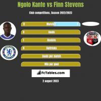Ngolo Kante vs Finn Stevens h2h player stats