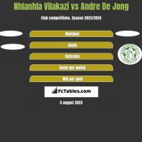 Nhlanhla Vilakazi vs Andre De Jong h2h player stats