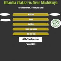 Nhlanhla Vilakazi vs Given Mashikinya h2h player stats