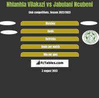 Nhlanhla Vilakazi vs Jabulani Ncubeni h2h player stats