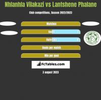 Nhlanhla Vilakazi vs Lantshene Phalane h2h player stats