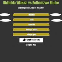 Nhlanhla Vilakazi vs Butholezwe Ncube h2h player stats