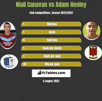 Niall Canavan vs Adam Henley h2h player stats