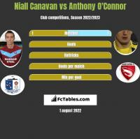 Niall Canavan vs Anthony O'Connor h2h player stats