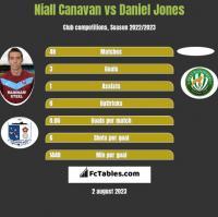 Niall Canavan vs Daniel Jones h2h player stats