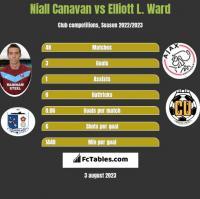 Niall Canavan vs Elliott L. Ward h2h player stats