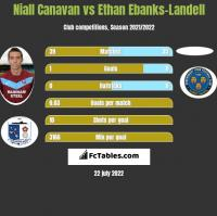 Niall Canavan vs Ethan Ebanks-Landell h2h player stats