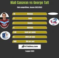 Niall Canavan vs George Taft h2h player stats